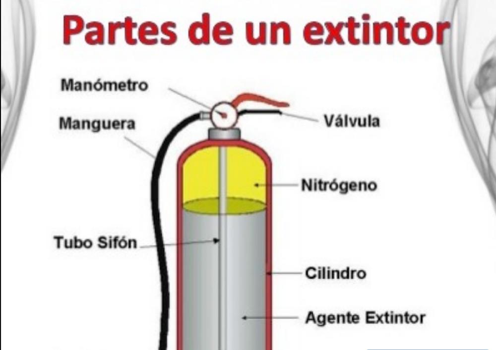 Partes Extintor Externa