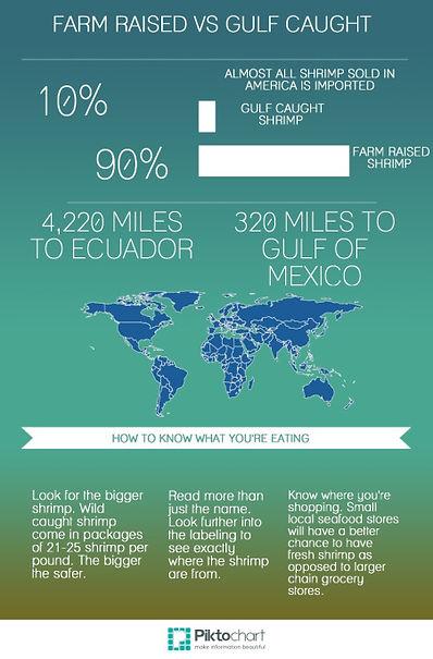 Gulf Shrimp Chart.jpg