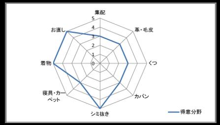 CL組合HP(個人グラフ).png