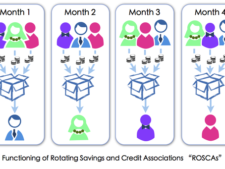 Rotating Savings And Credit Associations