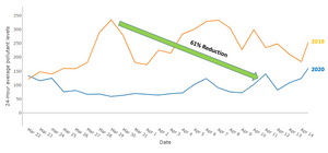 Graph showing reduction of 24-hour average PM10 levels in Delhi during the 21-day lockdown vs. the same time period in 2019