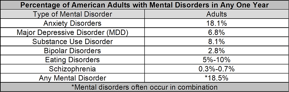 Mental disorders CHART