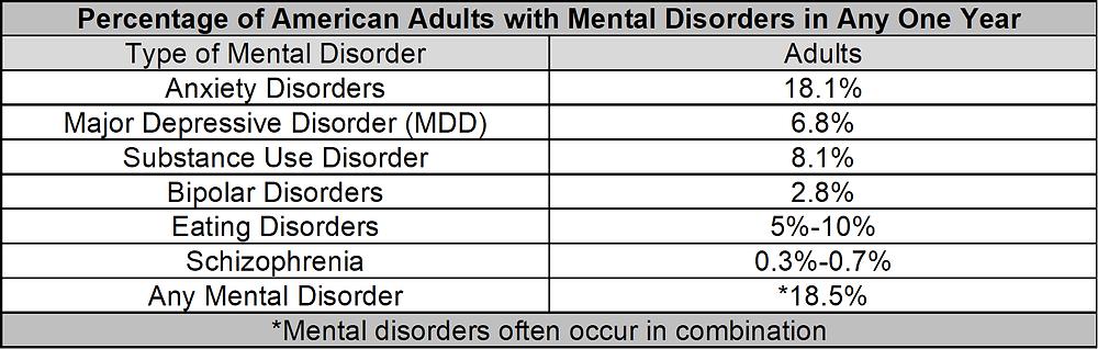 Mental disorders CHART
