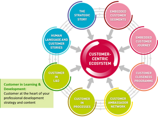 SPOTLIGHT ON CUSTOMER-CENTRICITY: LEARNING & DEVELOPMENT