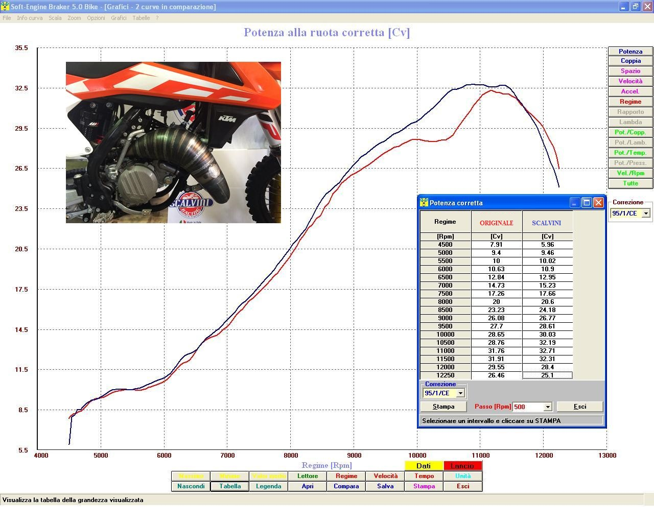 Scalvini Pipes USA KTM Dyno
