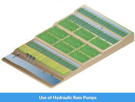 Studying the Use of Hydraulic Rum Pumps