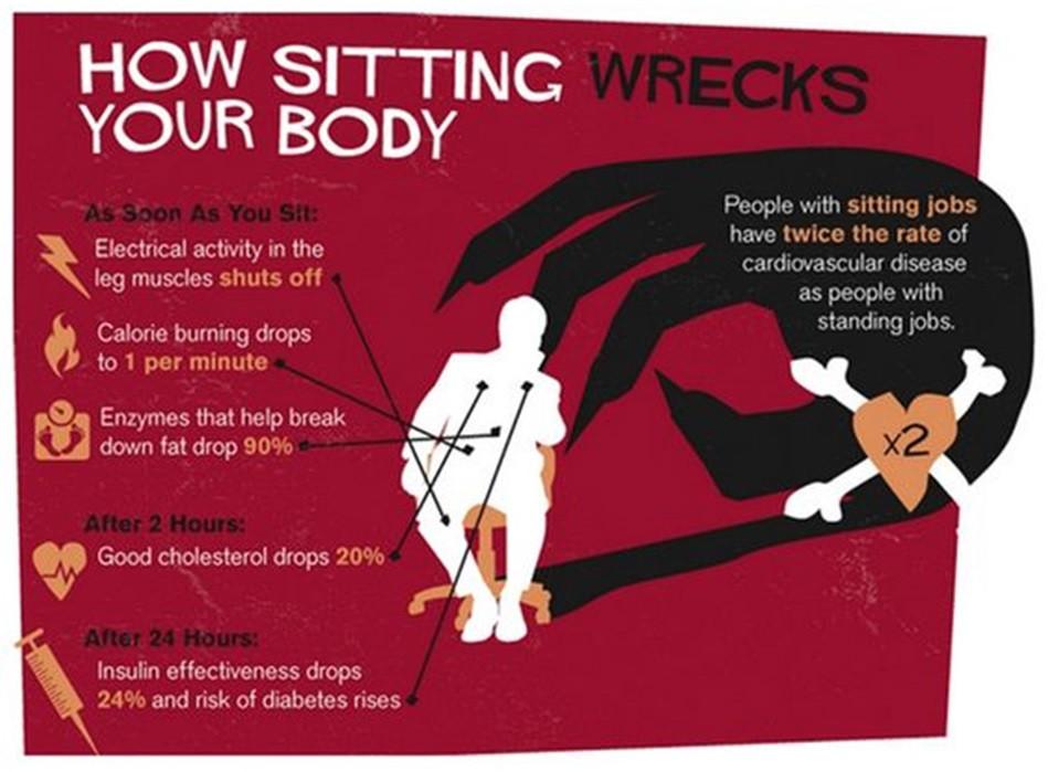 How sitting wrecks the body