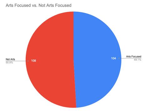 Arts Focused vs. Not Arts Focused