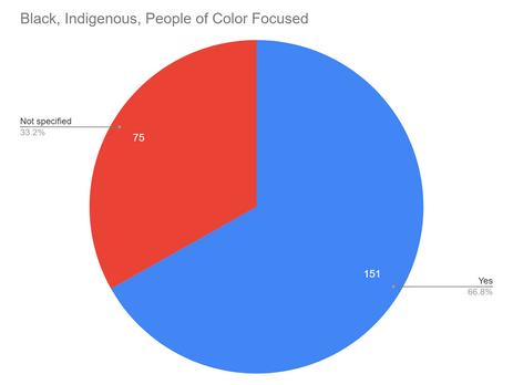 Black, Indigenous, People of Color Focused