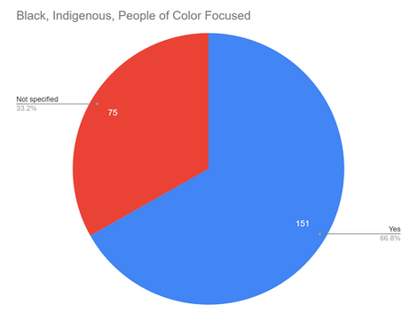 Black, Indigenous, People of Color Focused