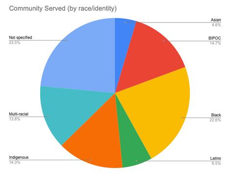 Community Served (by race/identity)