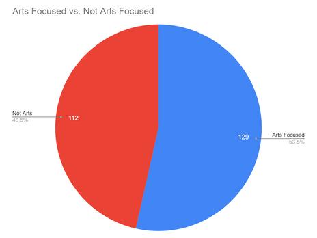 Arts Focused or Not Arts Focused