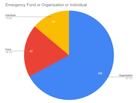 Emergency Fund, Organization, or Individual