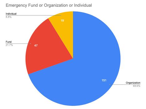 Emergency Fund or Organization or Individual