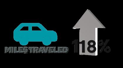 Miles Traveled 118%