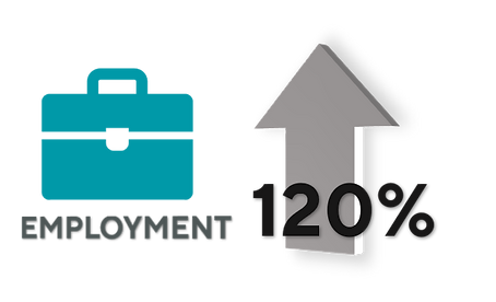 Employment Increase 120%