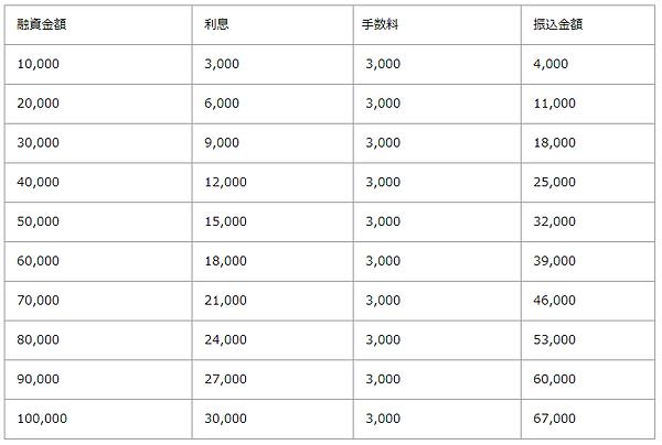 ソフト闇金アラジン10日1.png