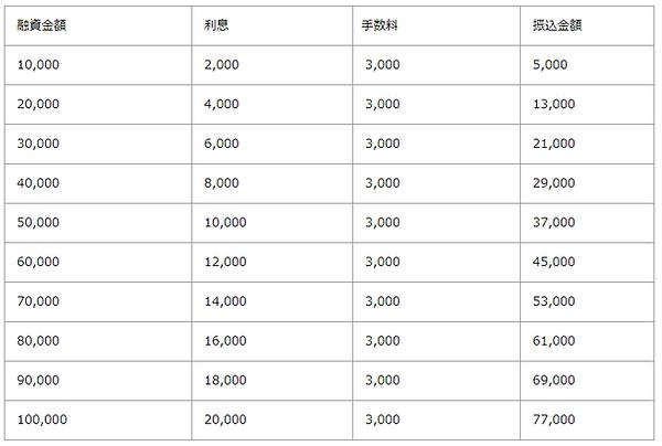 ソフト闇金アラジン7日.png