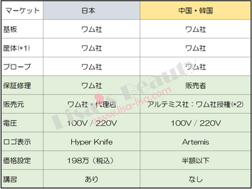 中韓版ハイパーナイフについてのQ&A