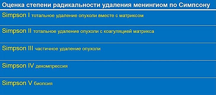 Классификация Симпсона