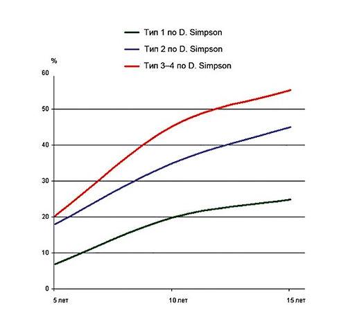 Частота рецидивов менингиом в зависимости от радикальности удаления по Симпсону