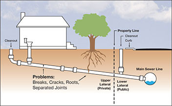 Issues with Sewers on Residential Properties