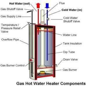 How often and why you should flush your Hot Water tank?