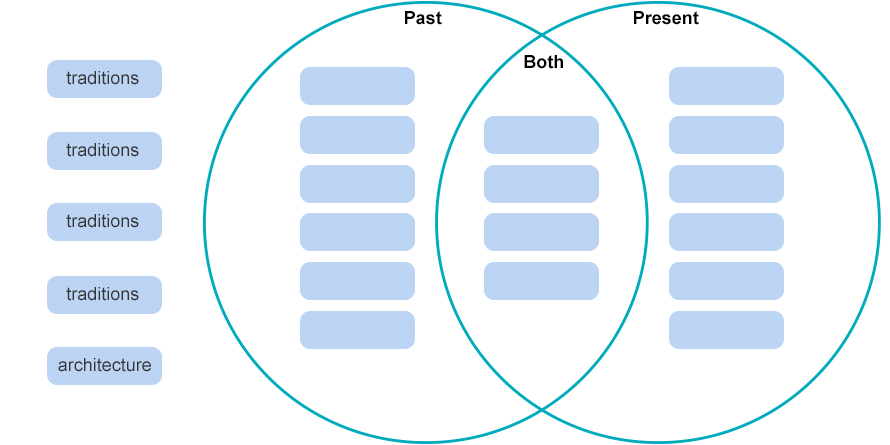 Draggable Venn diagram