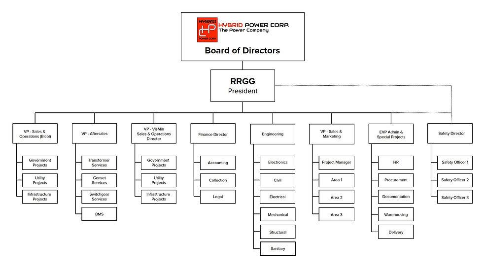 Org chart rev 1.jpg