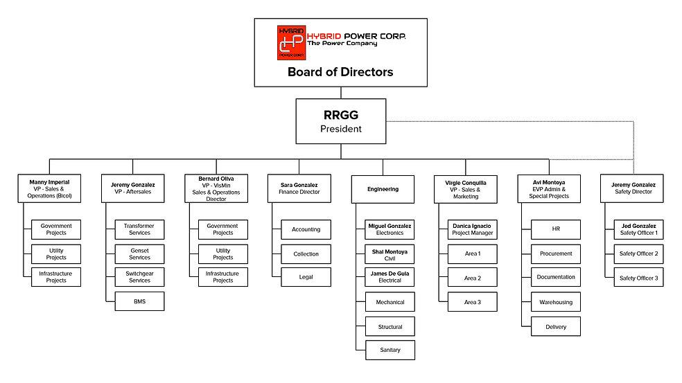 Org chart rev.jpg