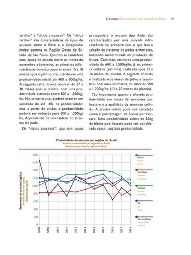 Gráfico de produtividade de urucum por Regiões do Brasil.