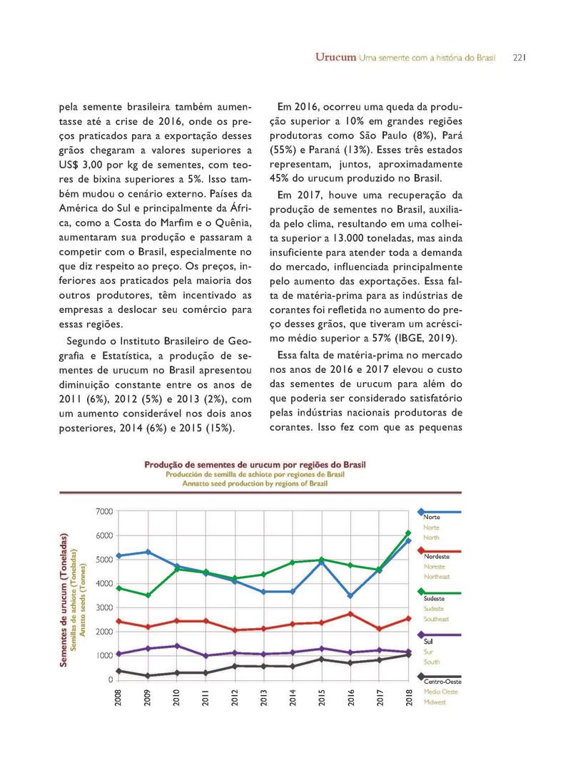 Gráfico de produção de sementes de urucum por Regiões do Brasil - Fonte IBGE