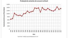 Dados da safra de urucum de 2017 segundo o IBGE