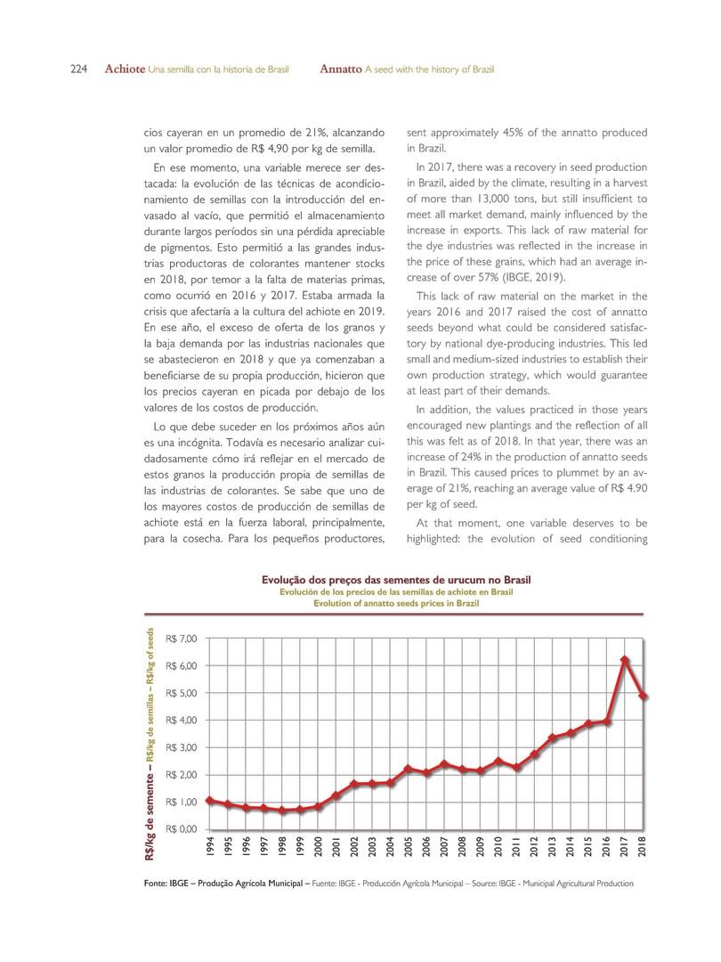 Evolução dos preços das sementes de urucum no Brasil - Fonte IBGE