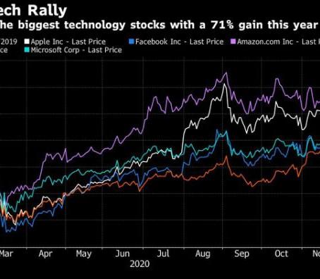 华尔街预测2021年的可能性:后座的科技股
