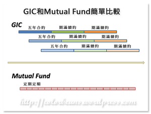 GIC和Mutual Fund供款比較