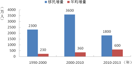圖 1990-2013年世界年均移人民的生活情況況