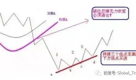 股票投资实用技巧:(1)如何处理被套的股票?
