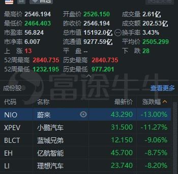 中概股3分钟 | 热门股全线回调!阿里跌超3%,B站跌超4%,台积电跌超2%