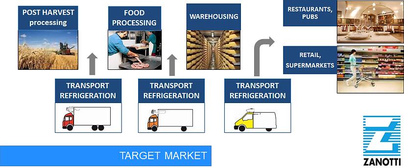 Zanotti Target Markets.png