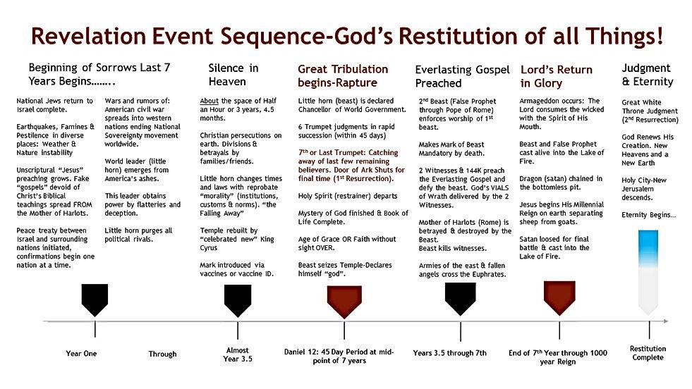 Revelation Event Sequence.jpg