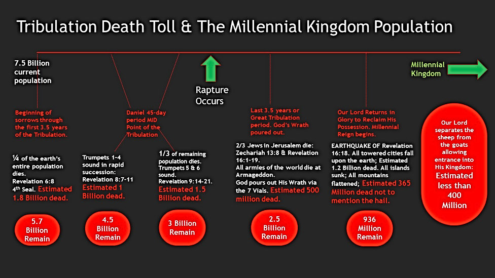 Tribulation Death Toll [Autosaved].jpg