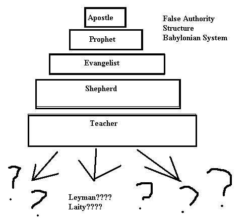 There are no hierarchy in Scripture except by age elder and younger