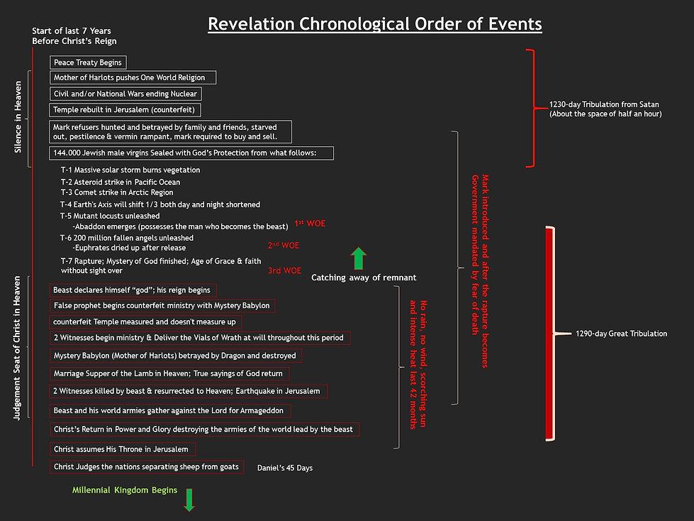 Revelation timeline complete portrait.jp
