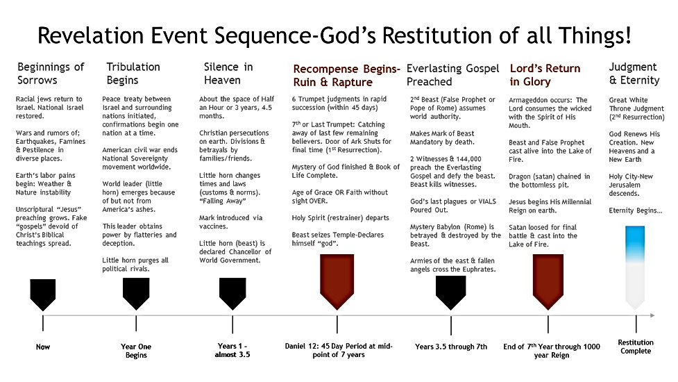Revelation Event Sequence.jpg