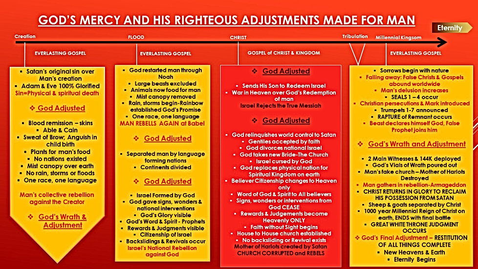 GOD'S MERCY AND HIS RIGHTEOUS ADJUSTMENT