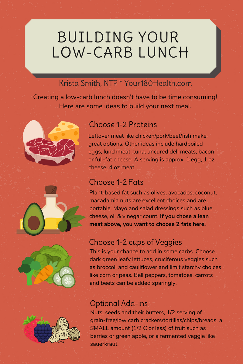 building your own low carb lunch infographic keto healthy four steps