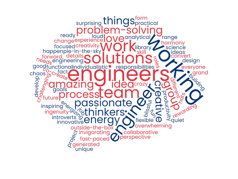 Word cloud based on KTM employees' descriptions of working with engineers