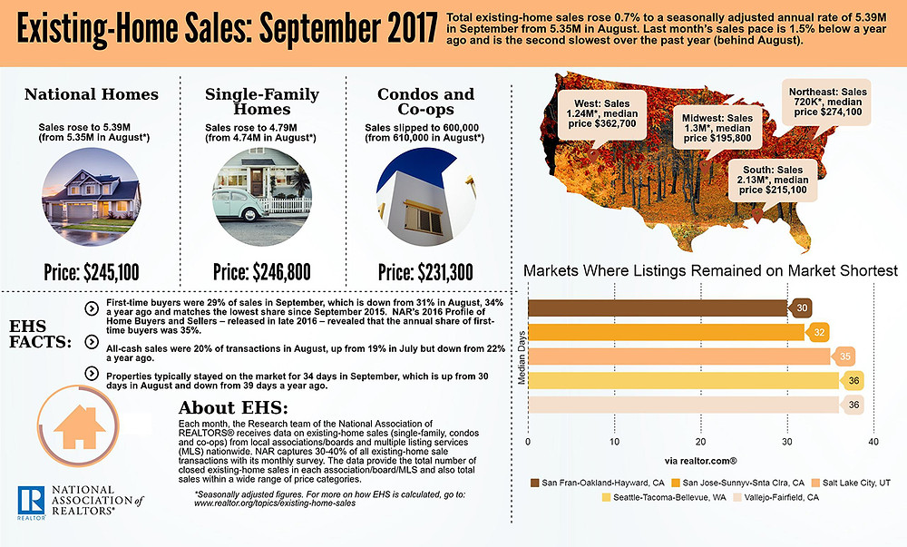 More info on the stats of Existing-Home Sales for September 2017 can be found here