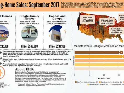NAR Releases September 2017 Existing Home Sales Infographic